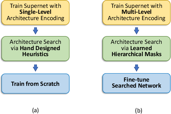 Figure 1 for HM-NAS: Efficient Neural Architecture Search via Hierarchical Masking