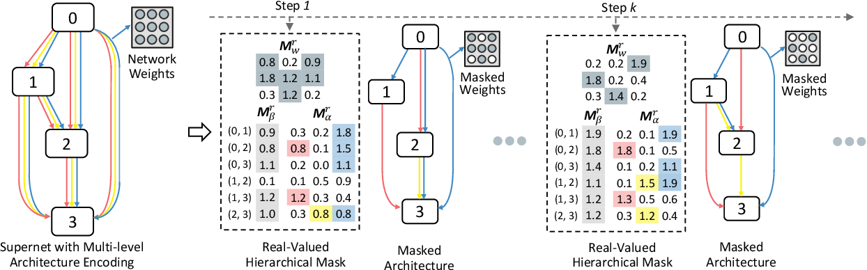 Figure 3 for HM-NAS: Efficient Neural Architecture Search via Hierarchical Masking