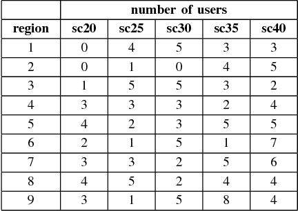 TABLE III DISTRIBUTION OF USERS AMONG THE REGION (20 ≤ N ≤ 40)