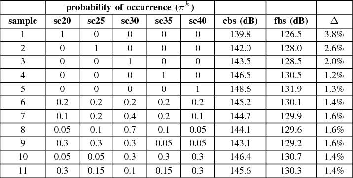 TABLE IV OPTIMAL POWER REQUIREMENTS FOR DIFFERENT SAMPLES (20 ≤ N ≤ 40)