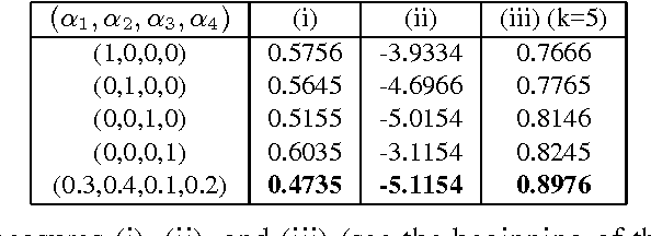 Figure 4 for Linguistic Geometries for Unsupervised Dimensionality Reduction