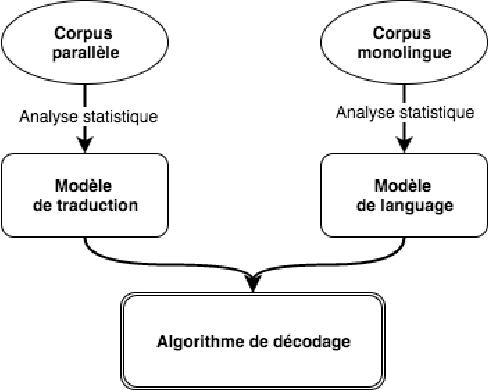 Figure 1 for Système de traduction automatique statistique Anglais-Arabe