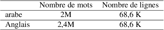 Figure 2 for Système de traduction automatique statistique Anglais-Arabe