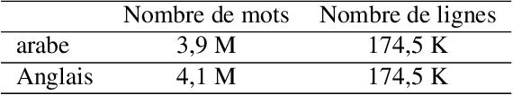 Figure 4 for Système de traduction automatique statistique Anglais-Arabe