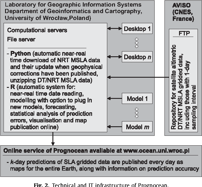 Automated system for near-real time modelling and prediction of