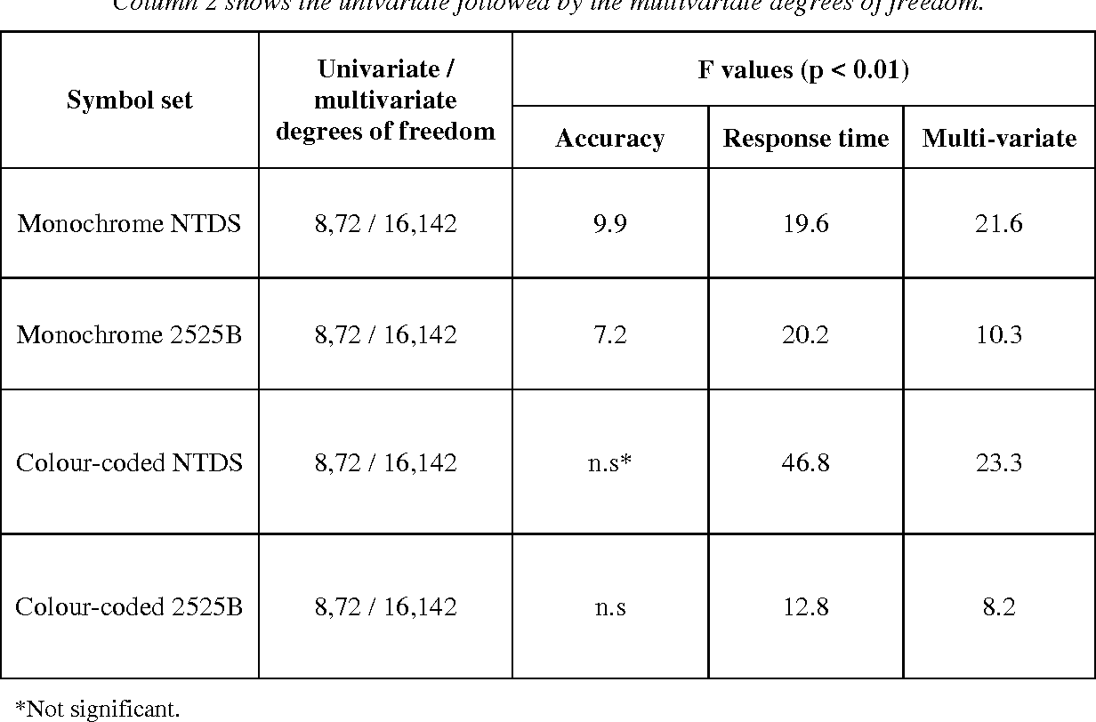 Table 3 From Evaluation Of Symbol Sets For Naval Tactical Displays