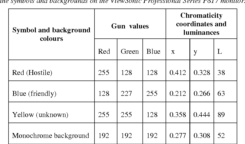 Table 5 From Evaluation Of Symbol Sets For Naval Tactical Displays