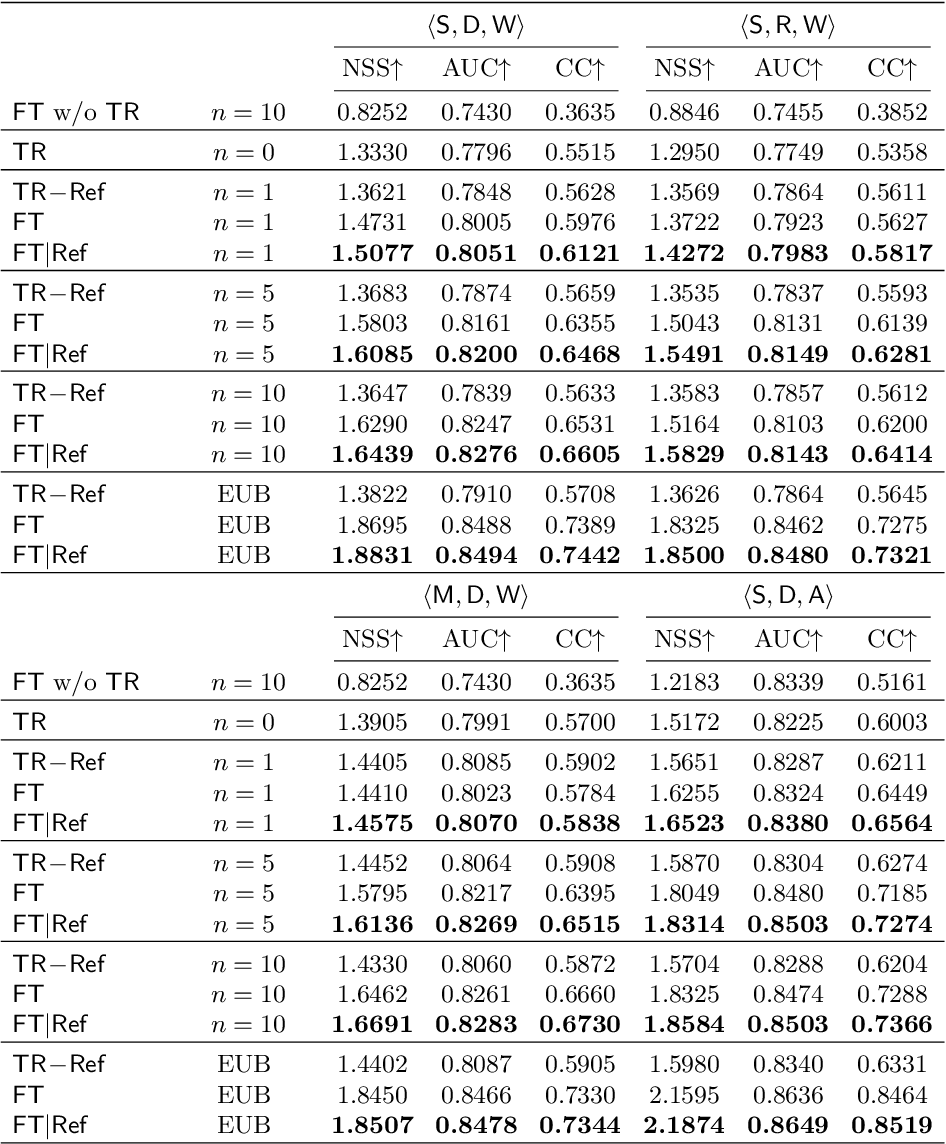 Figure 2 for $n$-Reference Transfer Learning for Saliency Prediction