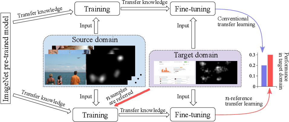 Figure 1 for $n$-Reference Transfer Learning for Saliency Prediction