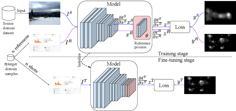 Figure 3 for $n$-Reference Transfer Learning for Saliency Prediction