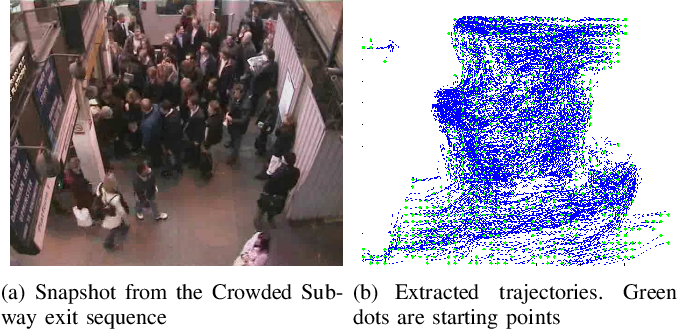 Figure 2 for Unsupervised Anomalous Trajectory Detection for Crowded Scenes