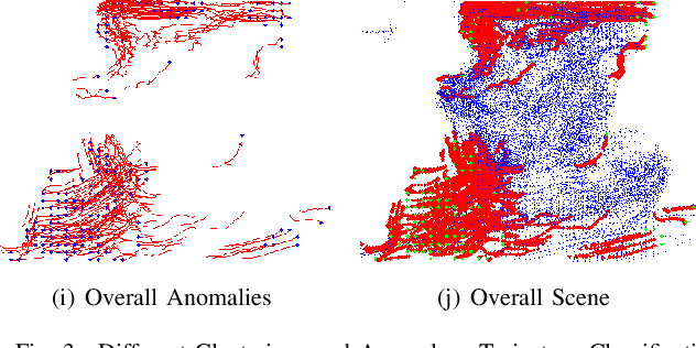 Figure 3 for Unsupervised Anomalous Trajectory Detection for Crowded Scenes