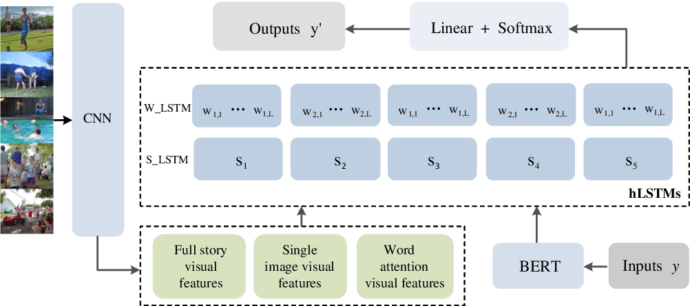Figure 1 for BERT-hLSTMs: BERT and Hierarchical LSTMs for Visual Storytelling