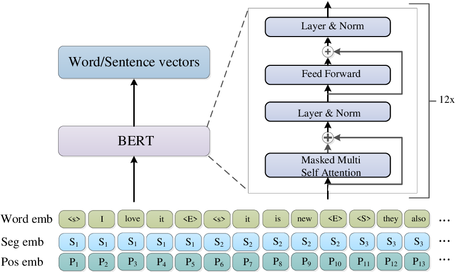 Figure 3 for BERT-hLSTMs: BERT and Hierarchical LSTMs for Visual Storytelling