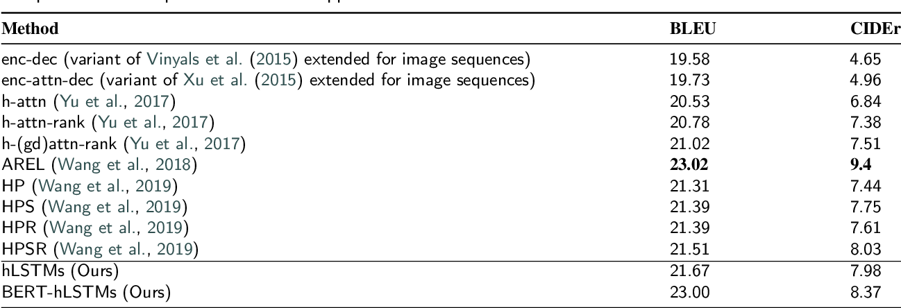 Figure 2 for BERT-hLSTMs: BERT and Hierarchical LSTMs for Visual Storytelling