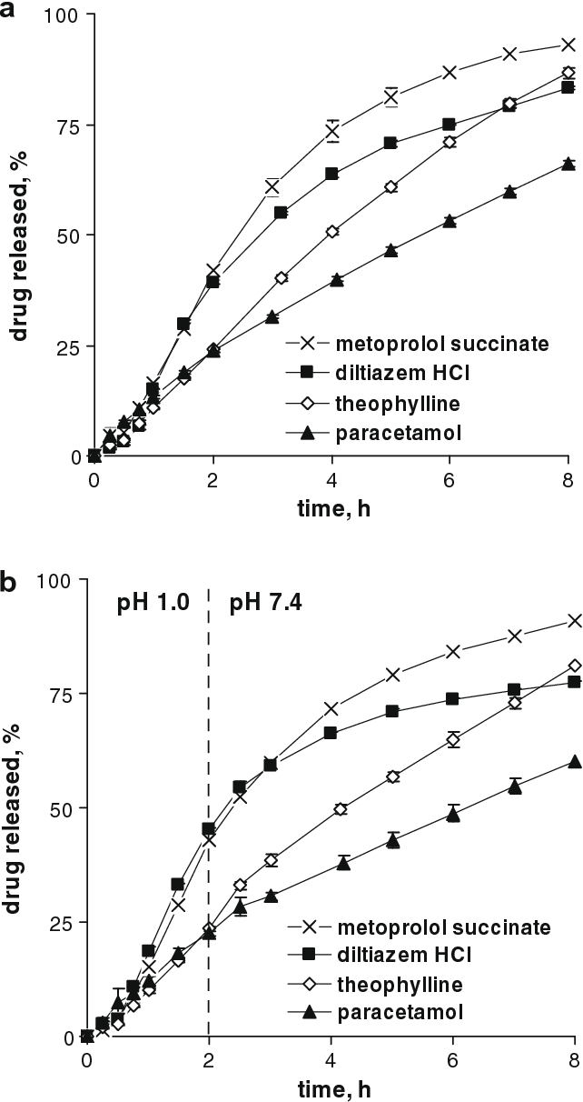 Figure 3 from Drug release mechanisms from ethylcellulose