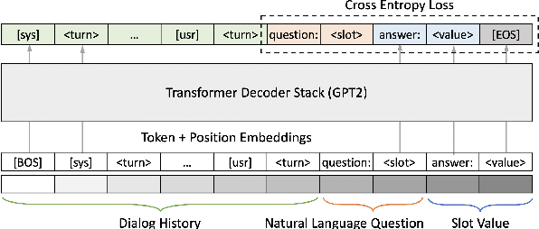 Figure 3 for Zero-shot Generalization in Dialog State Tracking through Generative Question Answering