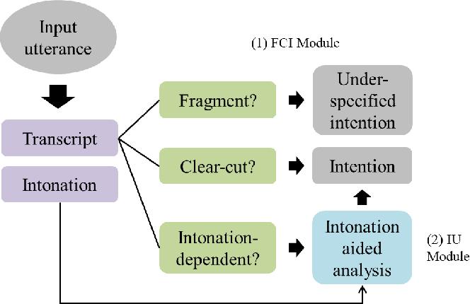 Figure 1 for Speech Intention Understanding in a Head-final Language: A Disambiguation Utilizing Intonation-dependency