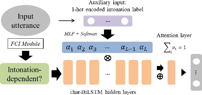 Figure 4 for Speech Intention Understanding in a Head-final Language: A Disambiguation Utilizing Intonation-dependency