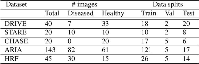 Figure 2 for ErrorNet: Learning error representations from limited data to improve vascular segmentation