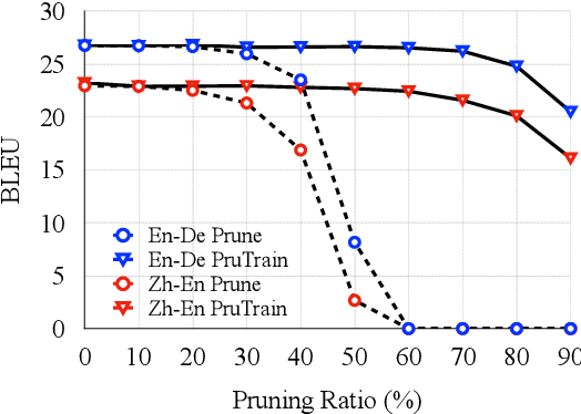 Figure 1 for On the Sparsity of Neural Machine Translation Models