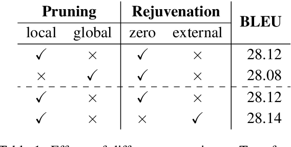 Figure 2 for On the Sparsity of Neural Machine Translation Models