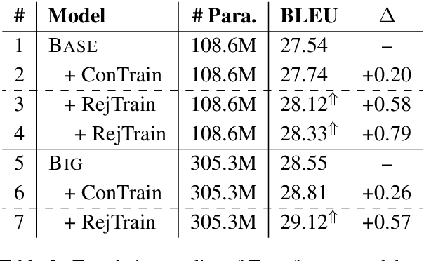 Figure 3 for On the Sparsity of Neural Machine Translation Models