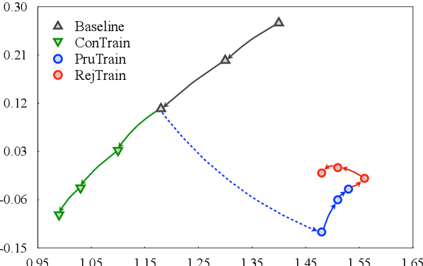 Figure 4 for On the Sparsity of Neural Machine Translation Models