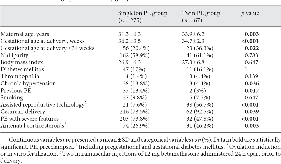 Placental Component and Pregnancy Outcome in Singleton versus Twin