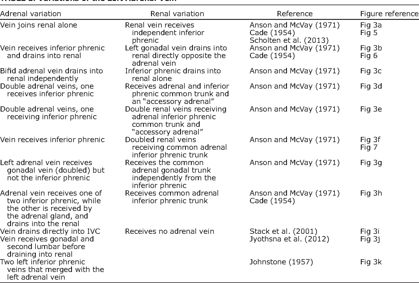 A review of the anatomy and clinical significance of adrenal veins ...