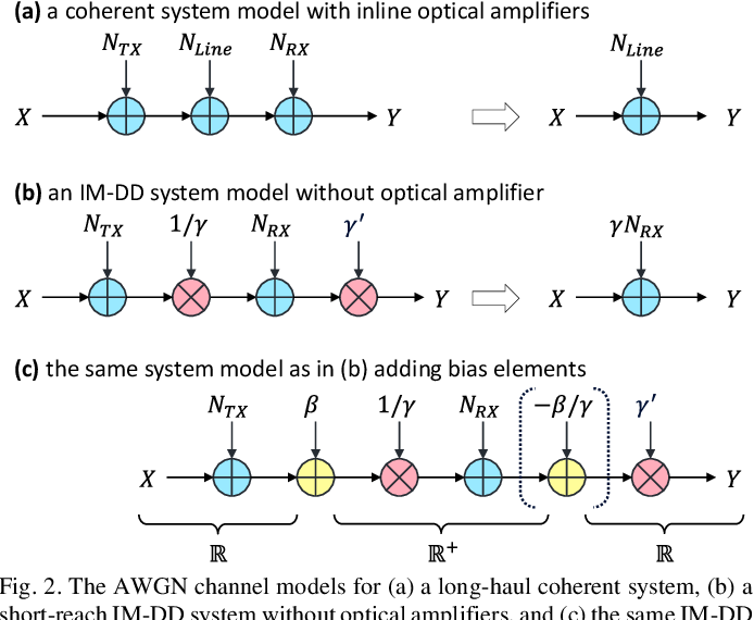 Figure 2 for Does Probabilistic Constellation Shaping Benefit IM-DD Systems without Optical Amplifiers?