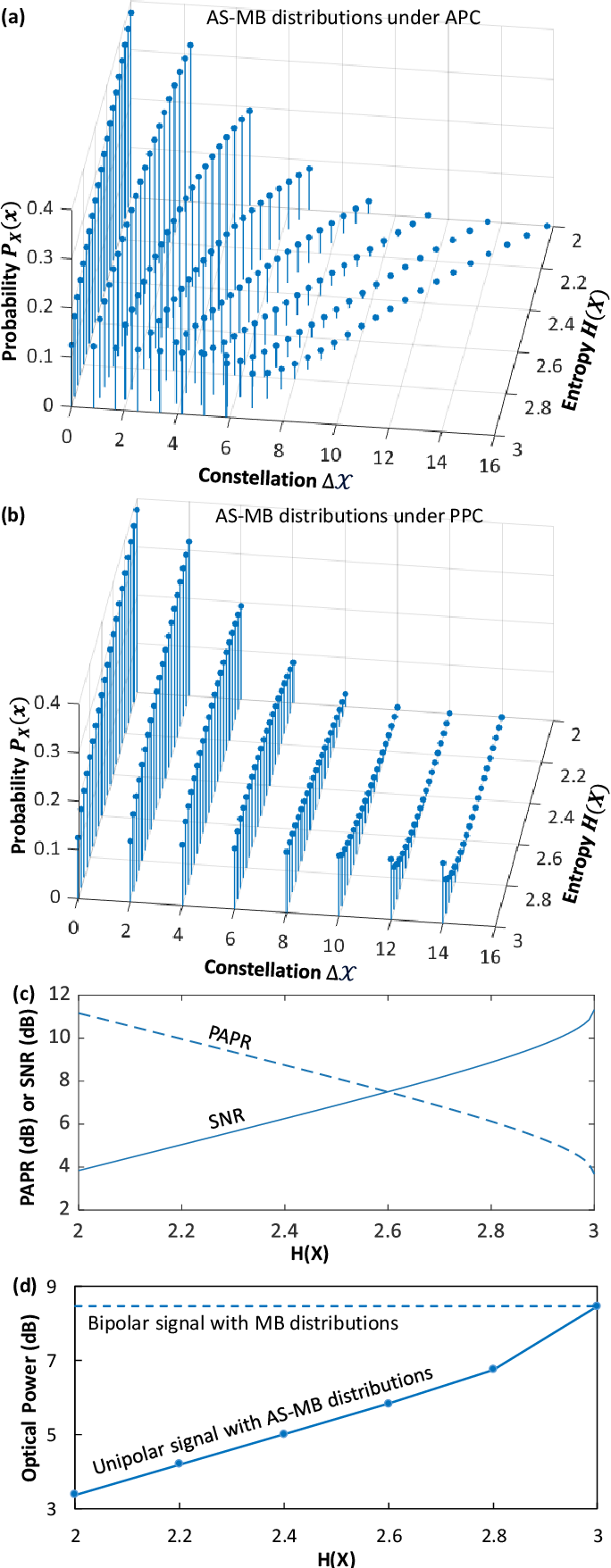 Figure 3 for Does Probabilistic Constellation Shaping Benefit IM-DD Systems without Optical Amplifiers?
