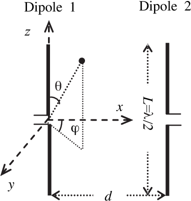 PDF] DIVERSITY TECHNIQUES WITH PARALLEL DIPOLE ANTENNAS : RADIATION