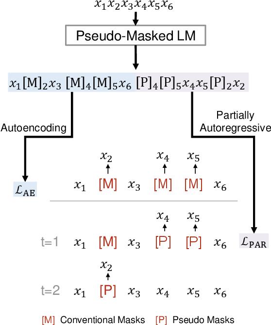 Figure 1 for UniLMv2: Pseudo-Masked Language Models for Unified Language Model Pre-Training
