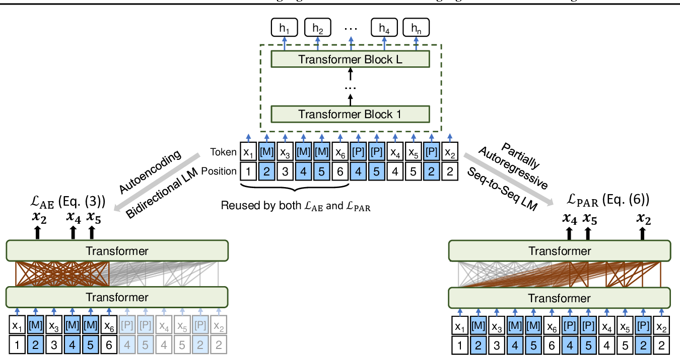 Figure 3 for UniLMv2: Pseudo-Masked Language Models for Unified Language Model Pre-Training