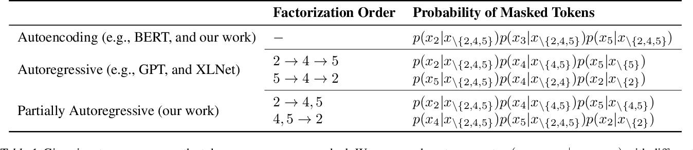 Figure 2 for UniLMv2: Pseudo-Masked Language Models for Unified Language Model Pre-Training