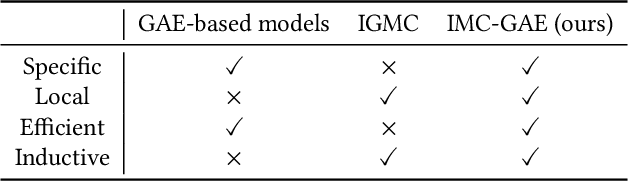 Figure 1 for Inductive Matrix Completion Using Graph Autoencoder
