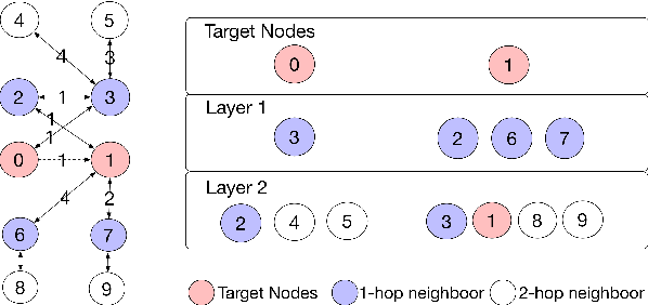 Figure 4 for Inductive Matrix Completion Using Graph Autoencoder