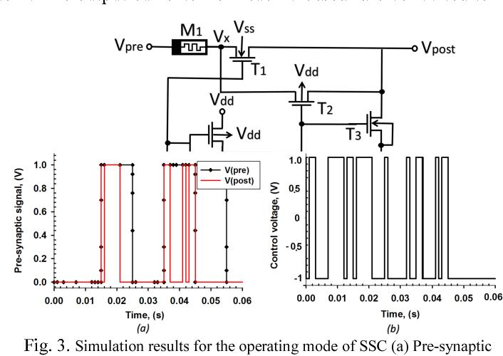 Figure 3 for Memristor-based Synaptic Sampling Machines
