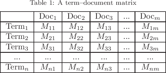 Figure 1 for Quantum Mathematics in Artificial Intelligence