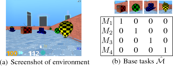 Figure 1 for Transfer in Deep Reinforcement Learning Using Successor Features and Generalised Policy Improvement