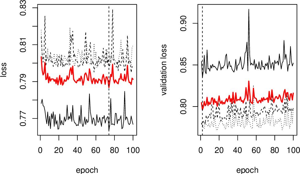 Figure 2 for deepregression: a Flexible Neural Network Framework for Semi-Structured Deep Distributional Regression
