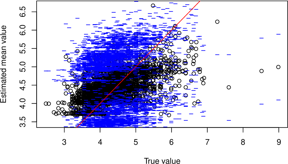 Figure 4 for deepregression: a Flexible Neural Network Framework for Semi-Structured Deep Distributional Regression
