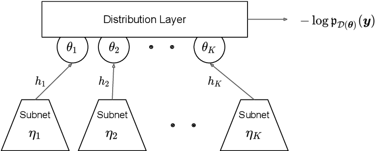 Figure 1 for deepregression: a Flexible Neural Network Framework for Semi-Structured Deep Distributional Regression