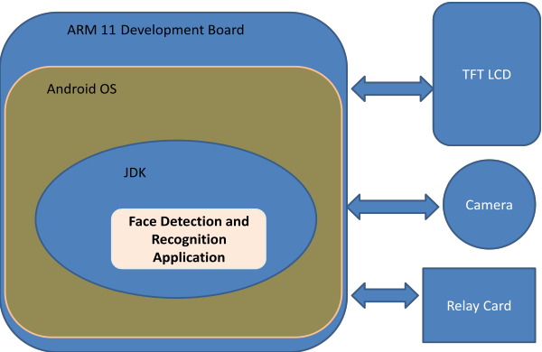 PDF] Security System Design Based on Human Face Detection and