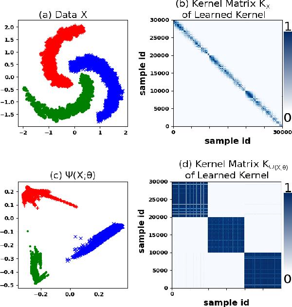 Figure 1 for Deep Kernel Learning for Clustering