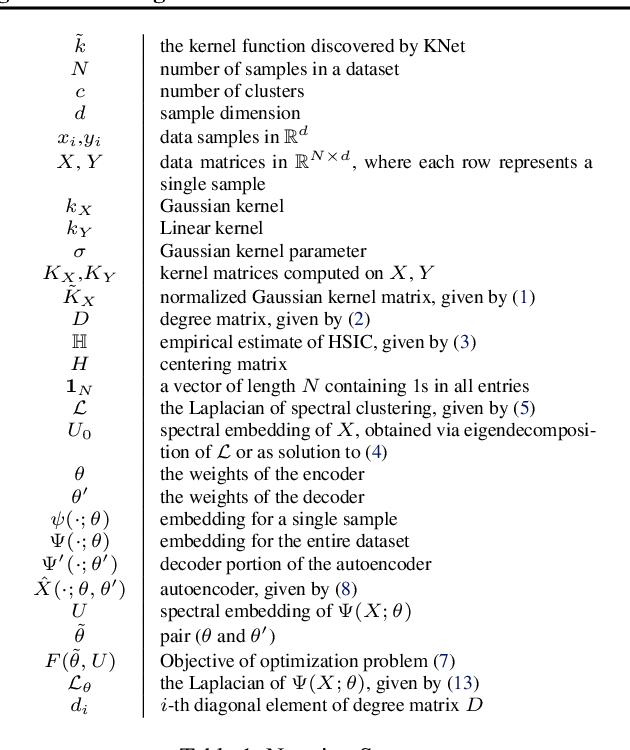 Figure 2 for Deep Kernel Learning for Clustering