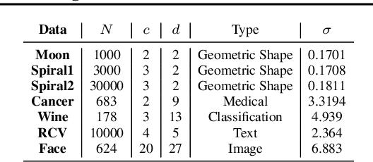 Figure 4 for Deep Kernel Learning for Clustering