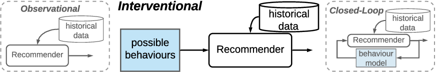 Figure 1 for Quantifying Availability and Discovery in Recommender Systems via Stochastic Reachability