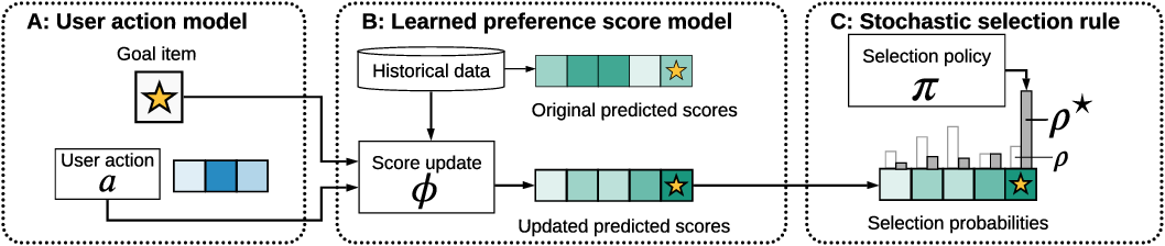 Figure 3 for Quantifying Availability and Discovery in Recommender Systems via Stochastic Reachability